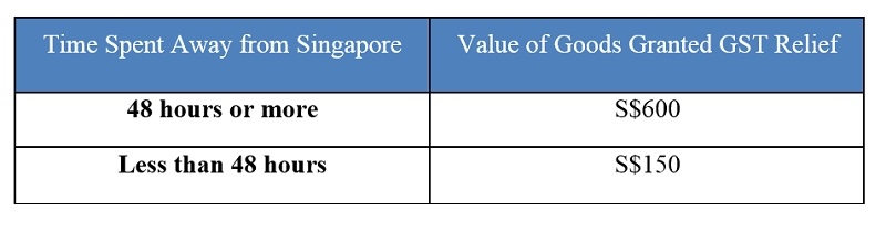 GST Payment for Overseas Travel Edited.jpg
