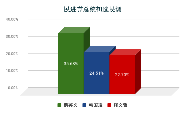 民进党总统初选民调 (1).png
