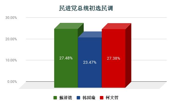 民进党总统初选民调 (2).png