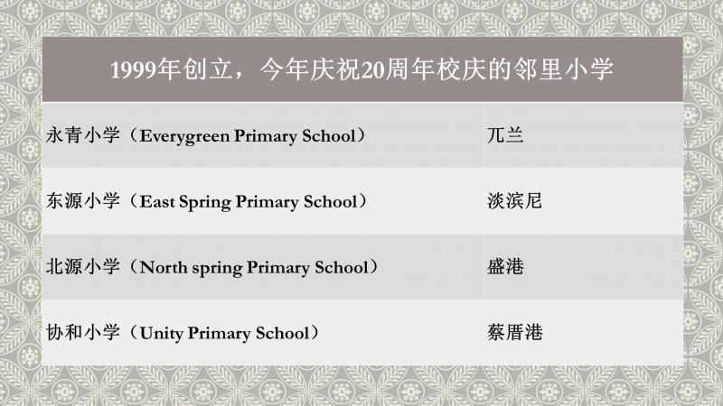 20190603-primary schools with 20 years.jpg