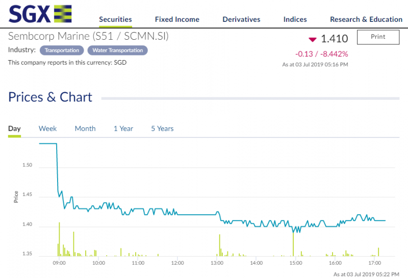 SGX Sembcorp Marine stock price plunged.png