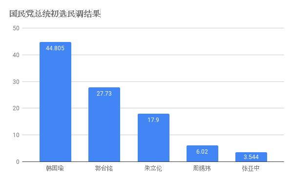 国民党总统初选民调结果 (1).png