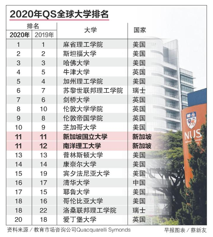 20190725-QS College Ranking.jpg