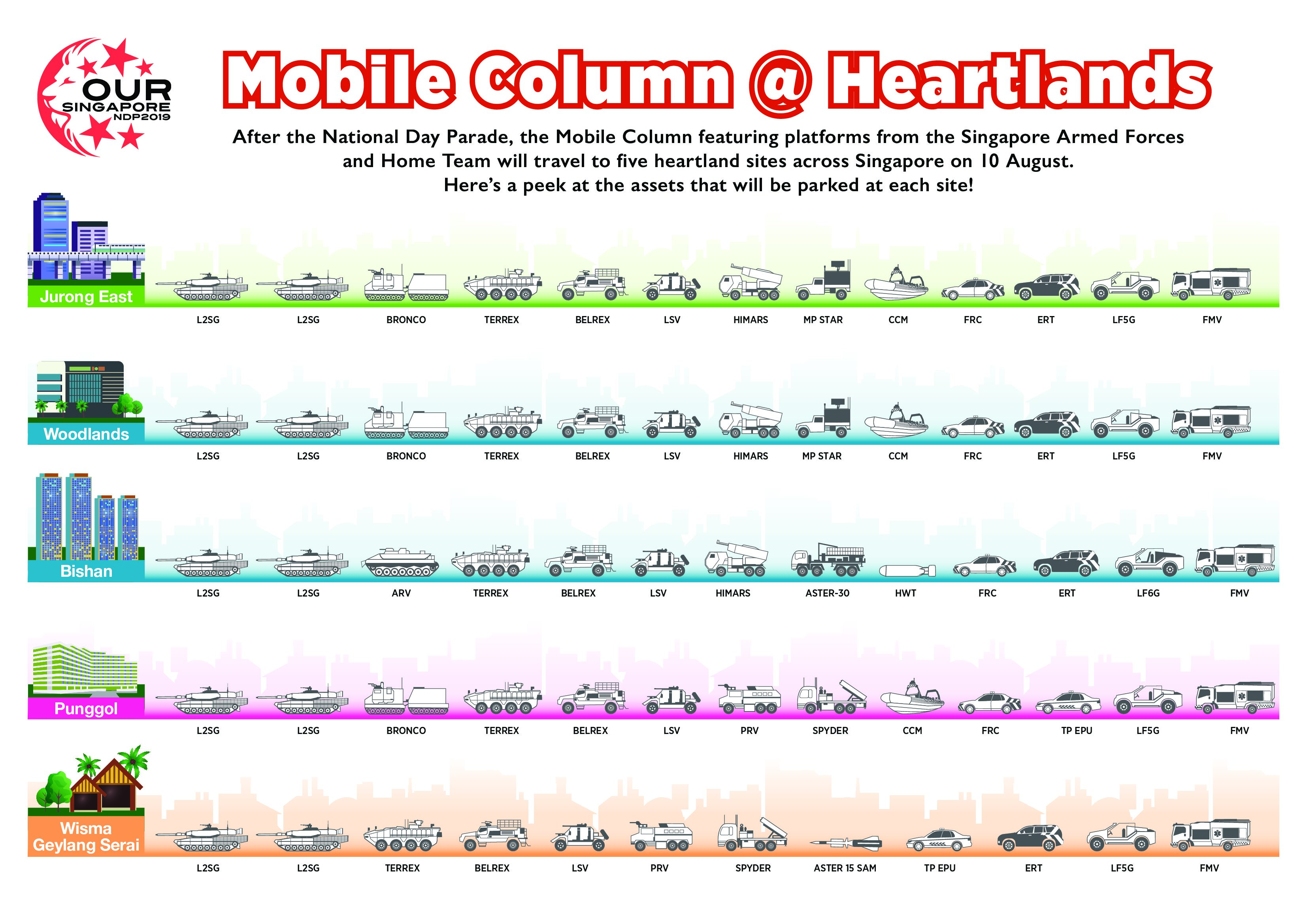 20190808 19 July 2019  - Mobile Column at Heartlands Vehicles (Infographic).jpg