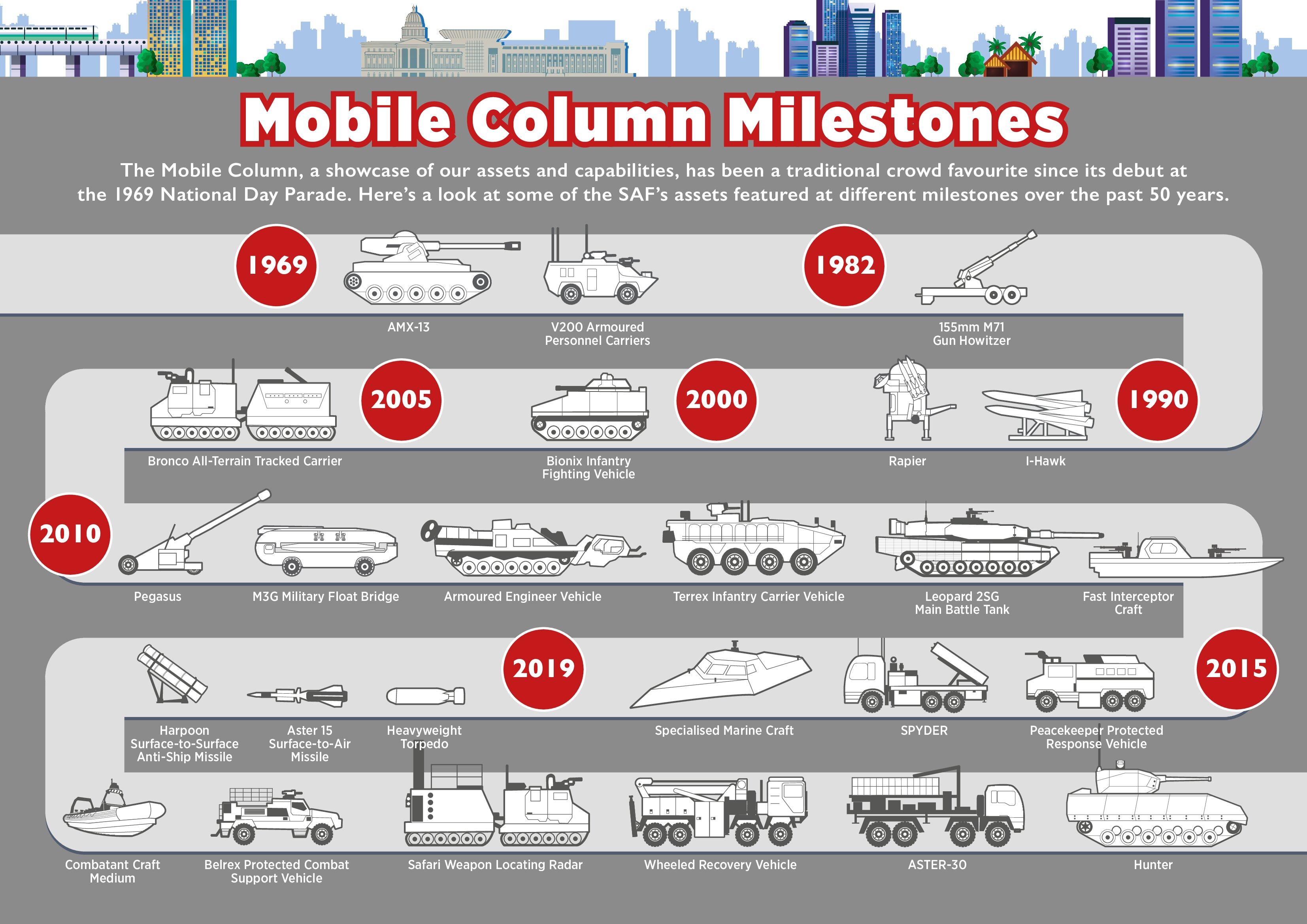 20190808 Infographic - Mobile Column Milestones.jpg