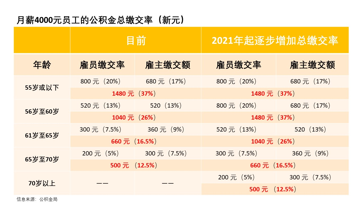 20190819-CPF Contribution Rates.jpg
