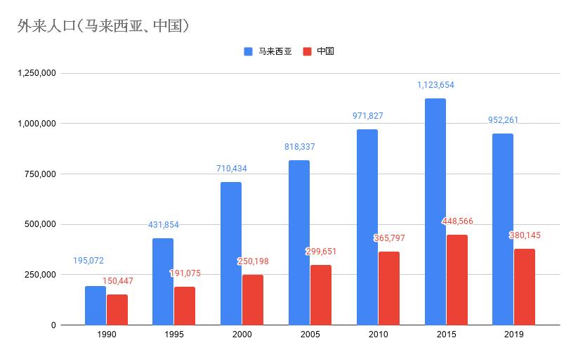 20200120 外来人口(马来西亚、中国).png