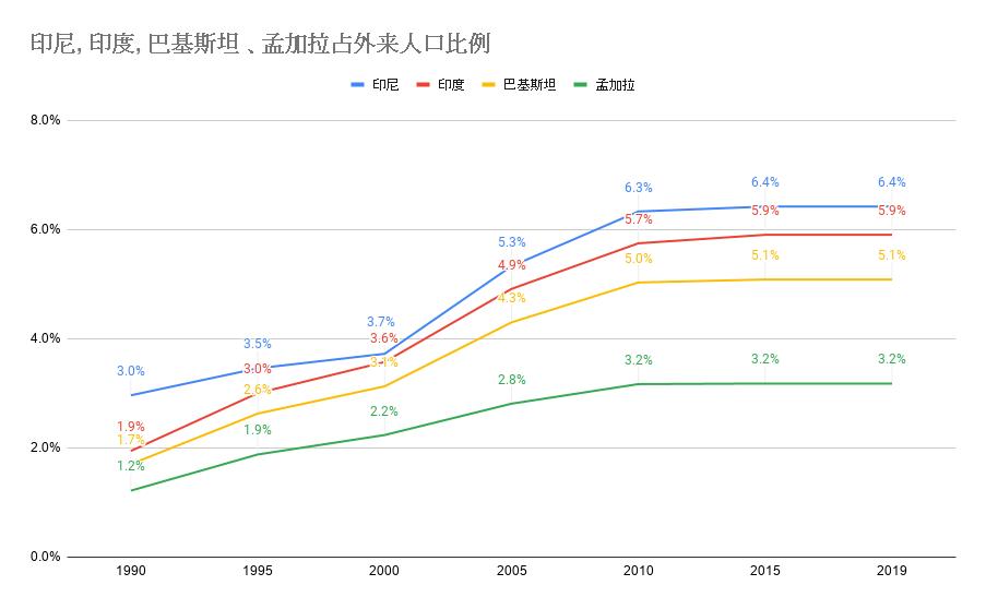 20200120印尼, 印度, 巴基斯坦 、孟加拉占外来人口比例.png