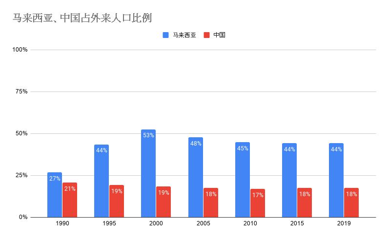 20200120马来西亚、中国占外来人口比例.png