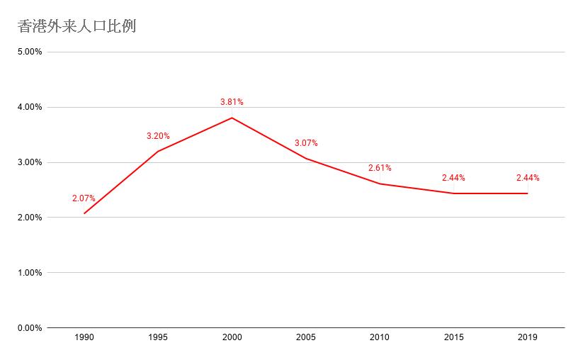 20200121 香港外来人口比例 4.png