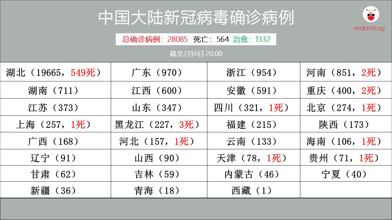 20200206-China nCoV Virus Table(final).png