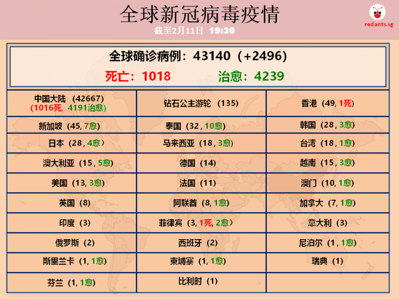 11 feb new world table.png