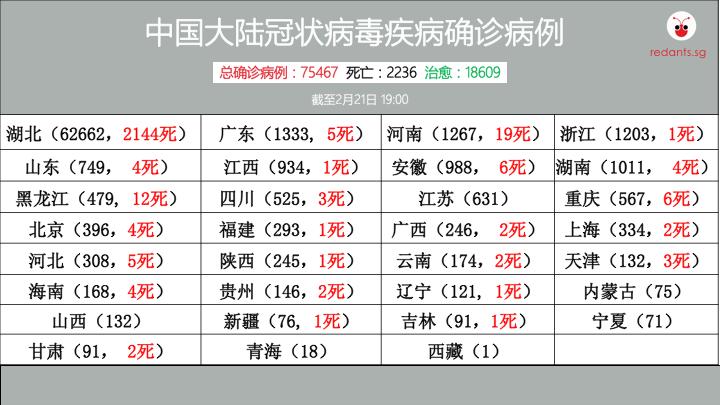 中国大陆冠病数据 21FEB.png