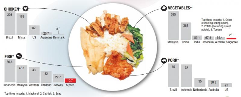 20200317-chicken vegetables fish and pork.jpg