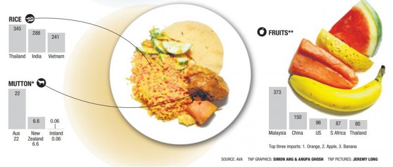 20200317-rice mutton fruits.jpg