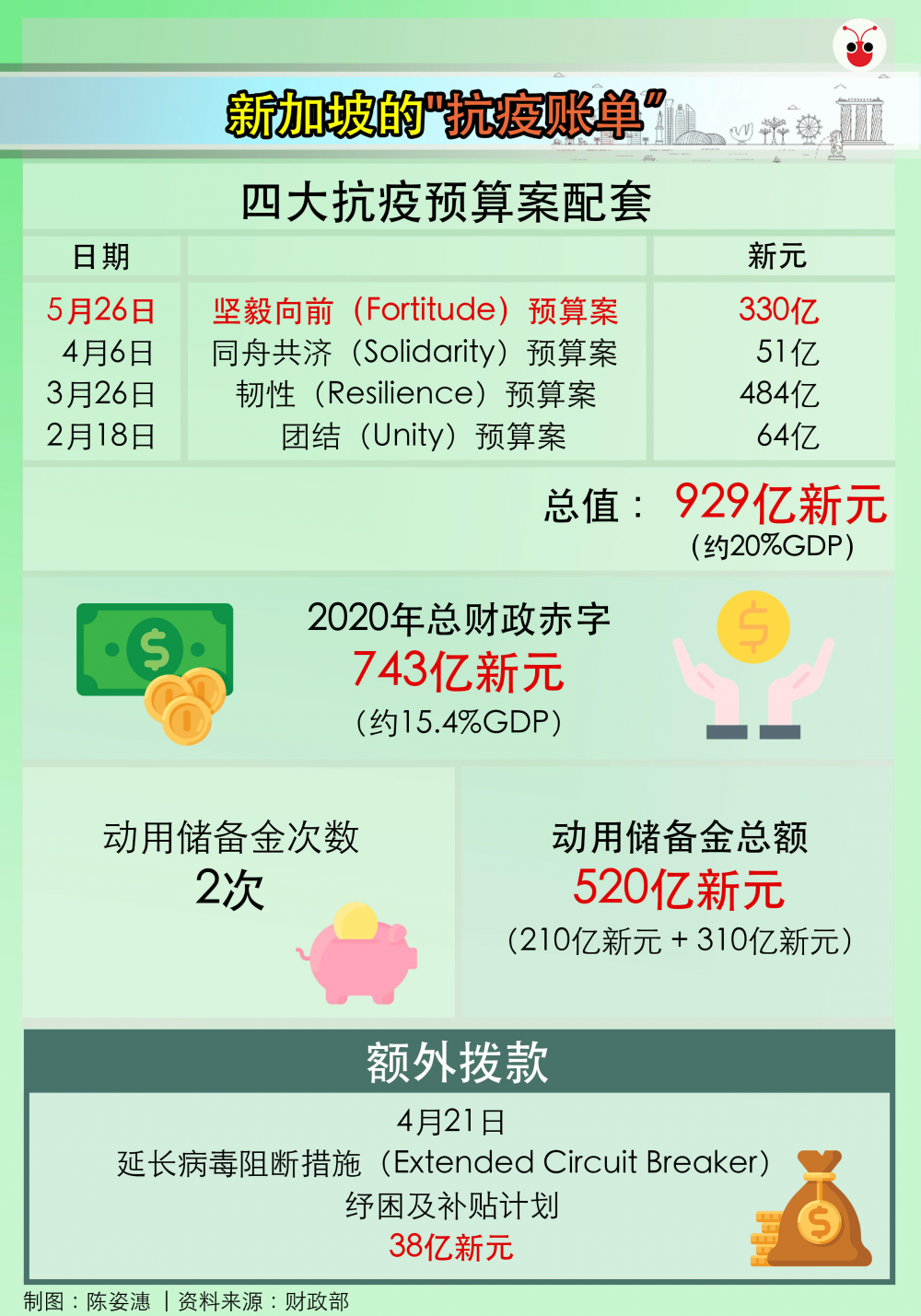 20200526-Budget  Overview.png