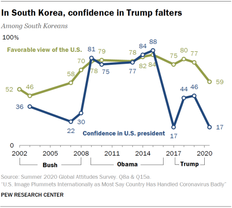 20200916 confidence in trump(korea).png