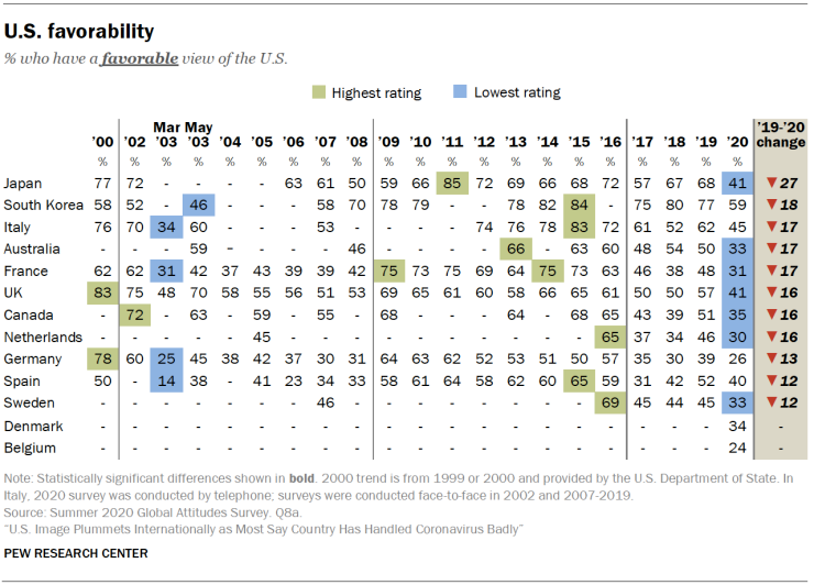 20200916 us favourability.png