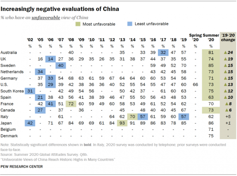20201007 china unfavourable evaluation.png