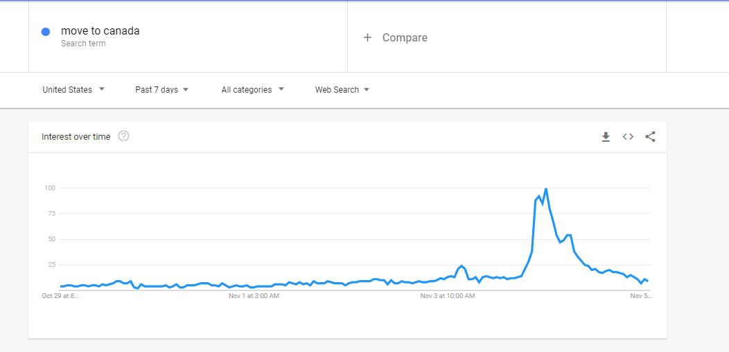 谷歌搜索量暴涨700%