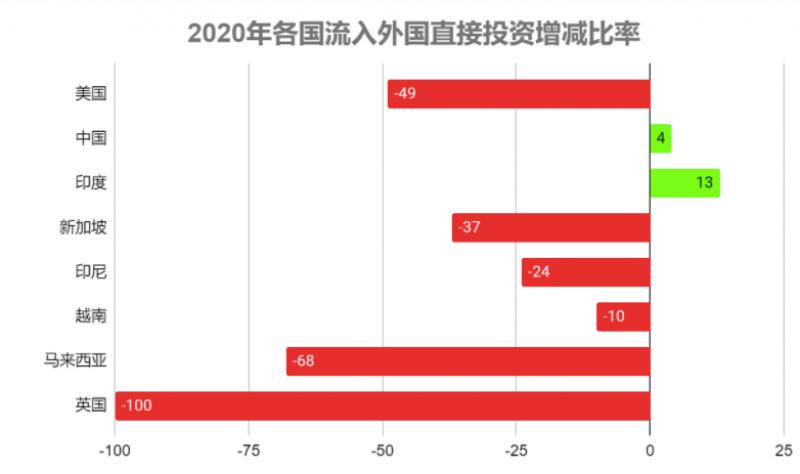 2020年各国流入外国直接投资增减比率 (6).png