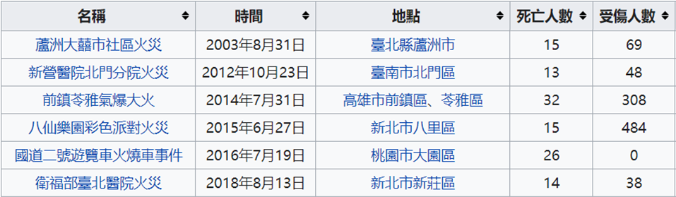20210407-taiwan accidents.png