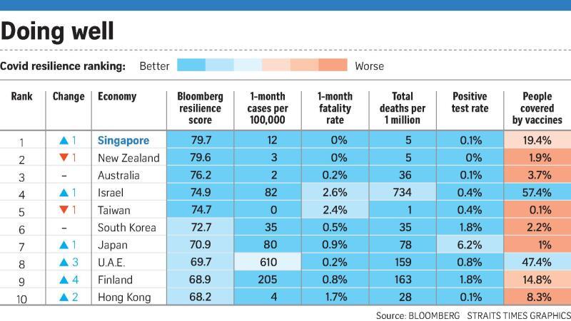 20210430 - Covid Resilience Ranking (ST).jpg