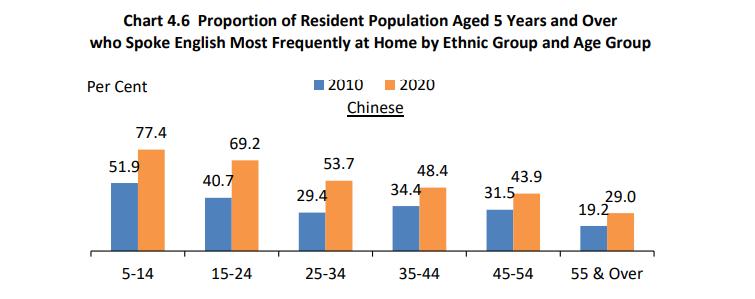 仍有17.3%华人只通晓华语一种语言