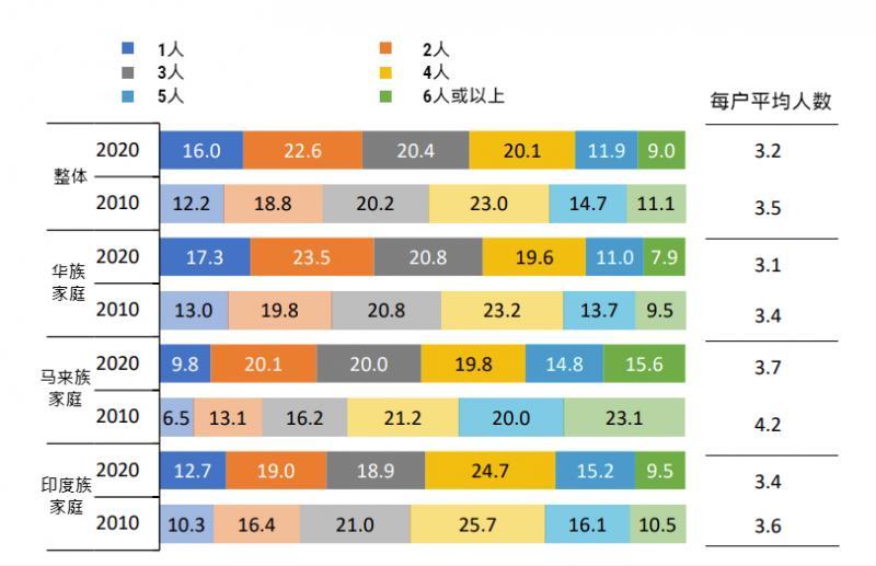 20210618 household by ethnic.jpg
