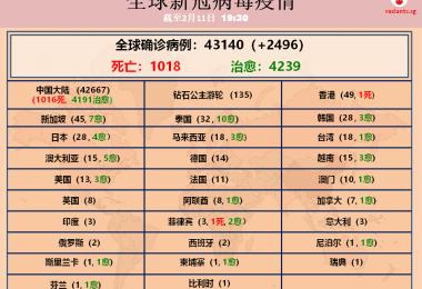 新冠病毒死亡数破千 香港同栋大楼居民感染引忧心
