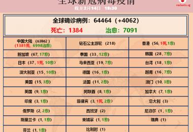 中国1716名医护人员受感染6人病逝 朝鲜枪决隔离乱跑的官员