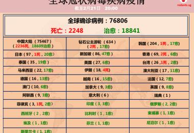 """中国确诊病例大起大落 韩国疑出现""""超级传播者""""确诊日增100起"""