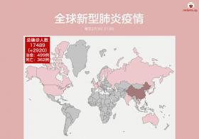 新冠病毒最新数据:中国境外确诊病例数据无太大起伏,新加坡无新增病例